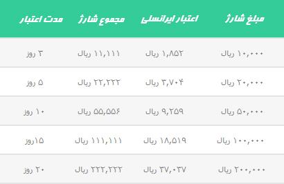 شارژ شگفت انگیز ایرانسل