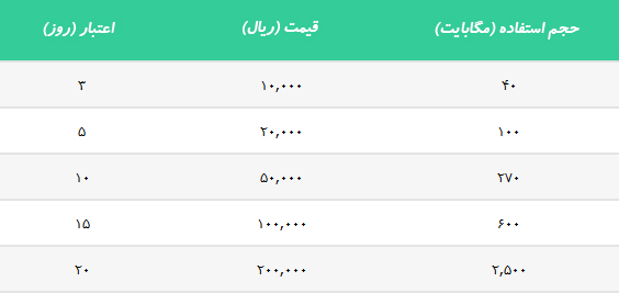 خرید شارژ ایرانسل
