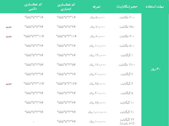 تعرفه بسته اینترنت ایرانسل