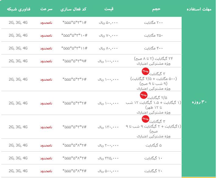 بسته های 30 روزه اینترنت ایرانسل