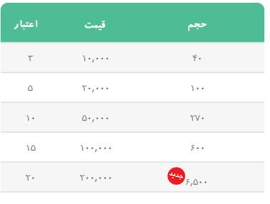 شارژ مخصوص اینترنت همراه ایرانسل