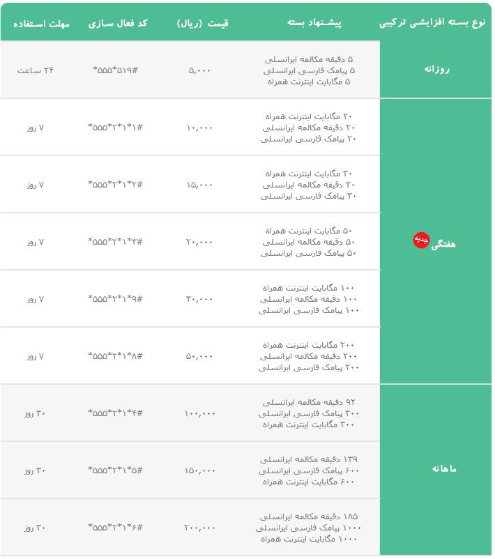 بسته های ترکیبی ایرانسل