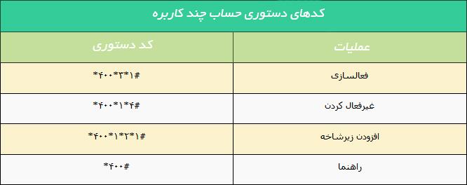 نحوه اشتراک بسته های اینترنتی ایرانسل