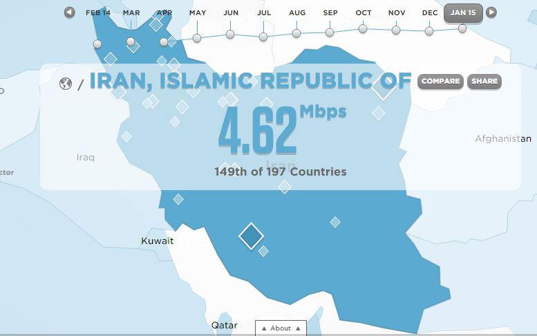 بررسی سرعت اینترنت و اینترنت همراه در ایران
